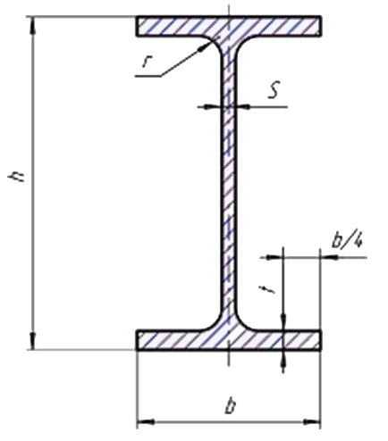 двутавр с параллельными полками