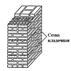 Схема сетки кладочной в кирпичной кладке