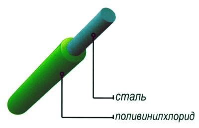 проволока с полимерным покрытием