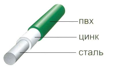 Оцинкованная проволока с ПВХ покрытием