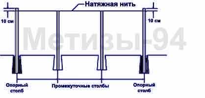 установка промежуточных столбов