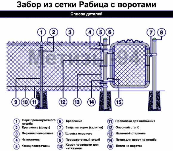 Список частей забора из сетки рабица