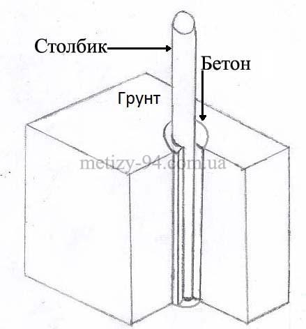 Установка столба на бетон
