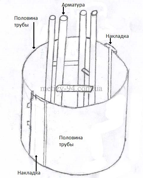 Опалубка для круглого бетонного столбика