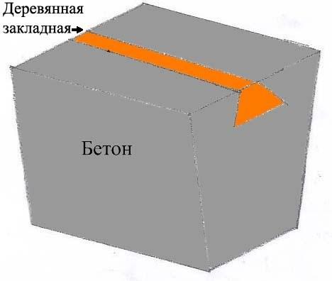Закладные элементы в бетонных столбиках